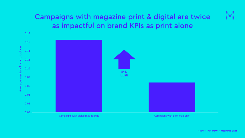 Campaigns with magazine print & digital are twice as impactful on brand KPIs as print alone