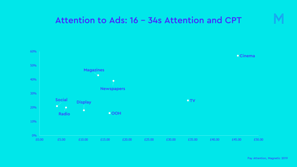 Attention to ads 16-34 attention and cpt