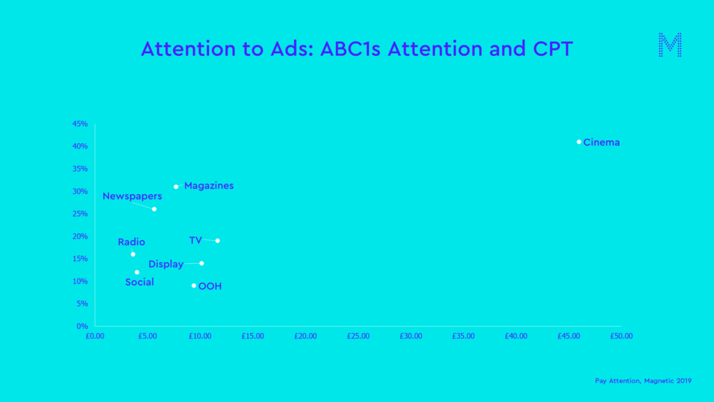 Attention to ads ABC1 attention and cpt