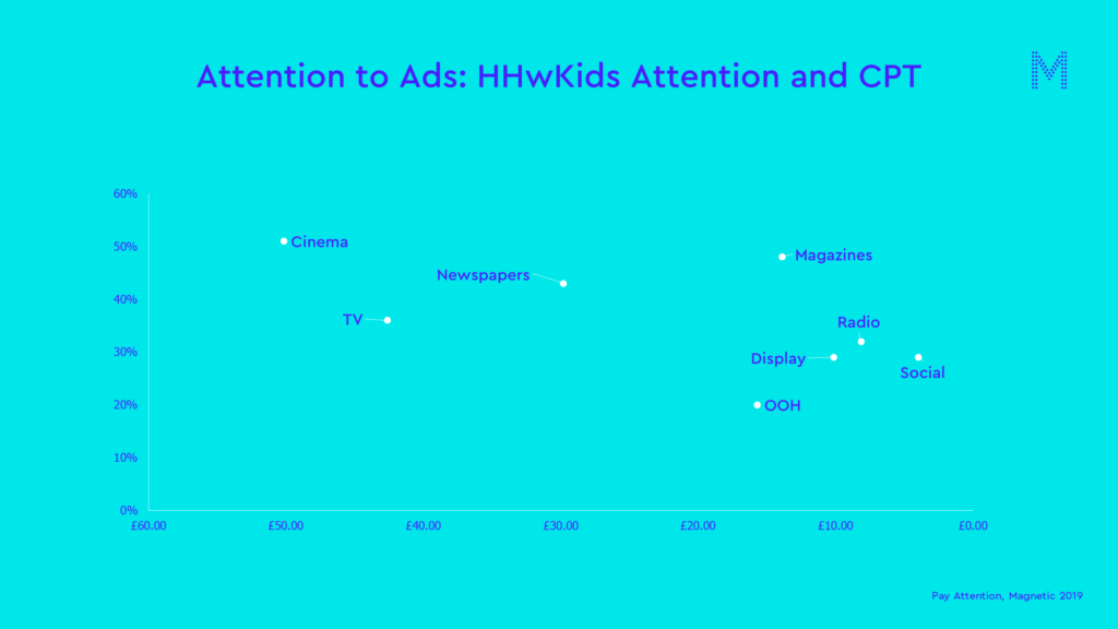 Attention to ads HHwK attention and cpt