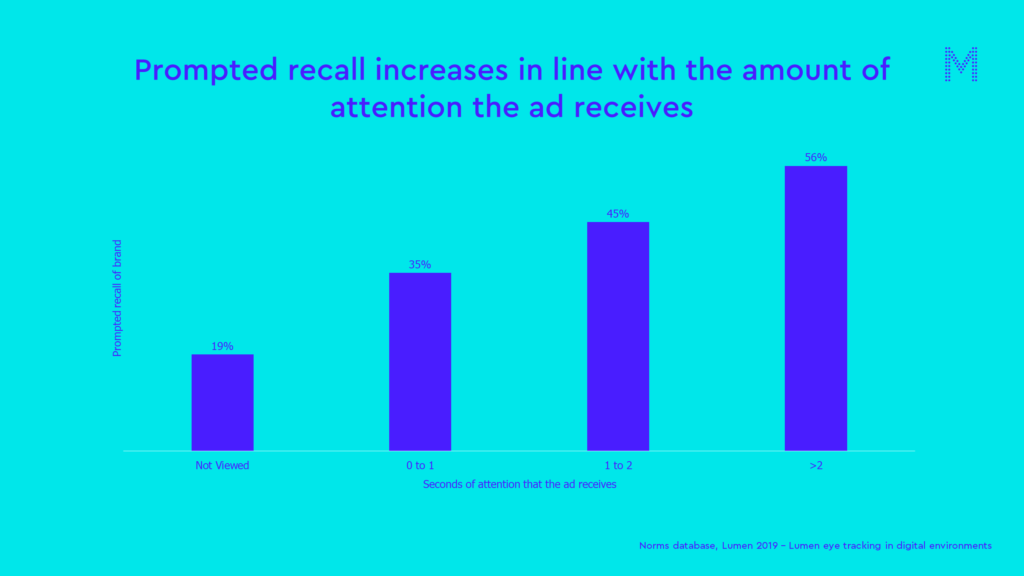 Prompted recall increases in line with the amount of attention the ad receives