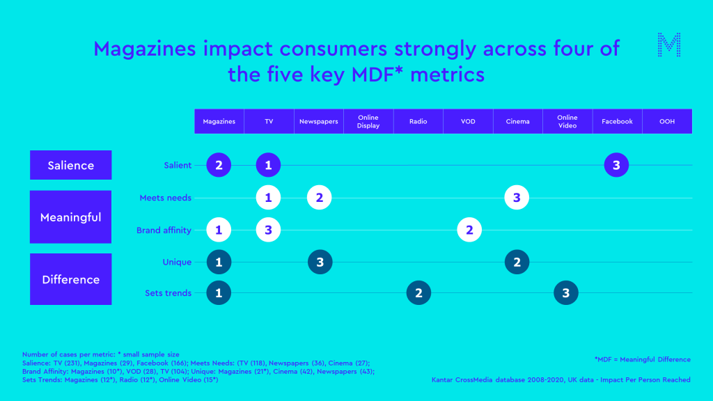 magazines uniquely impact conasumers strongly across all five MDF metrics