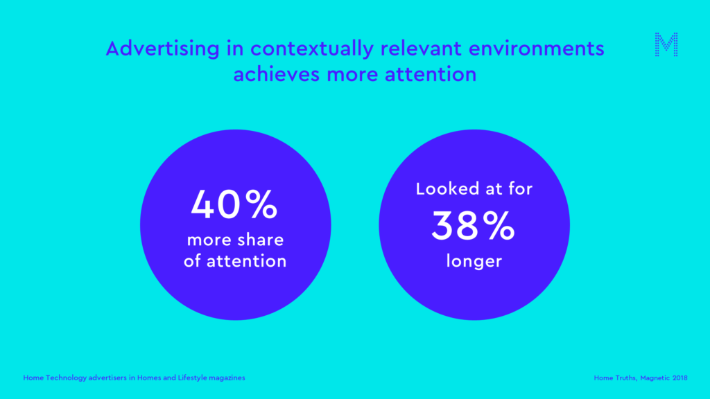 Advertising in contextually relevant environments achieves more attention