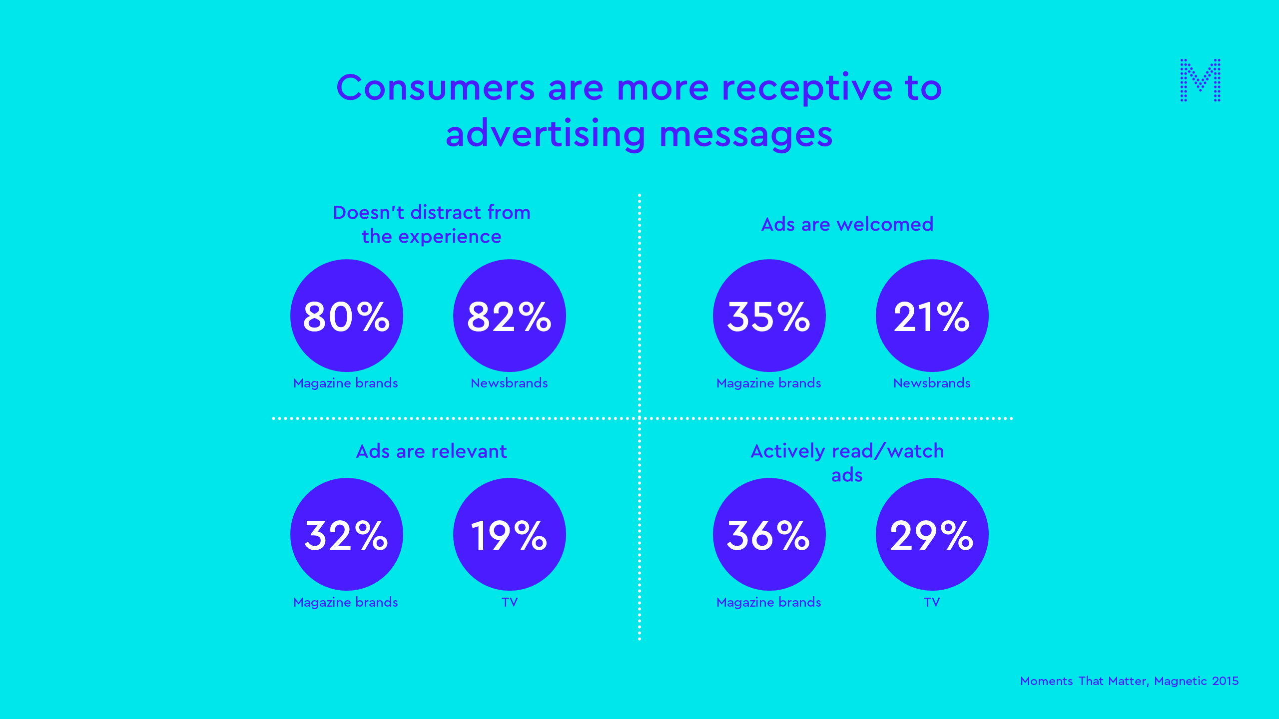 Consumers are more receptive to