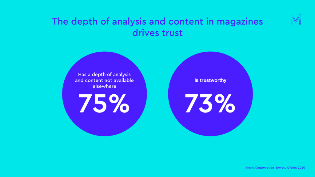 The depth of analysis and content in magazines drives trust