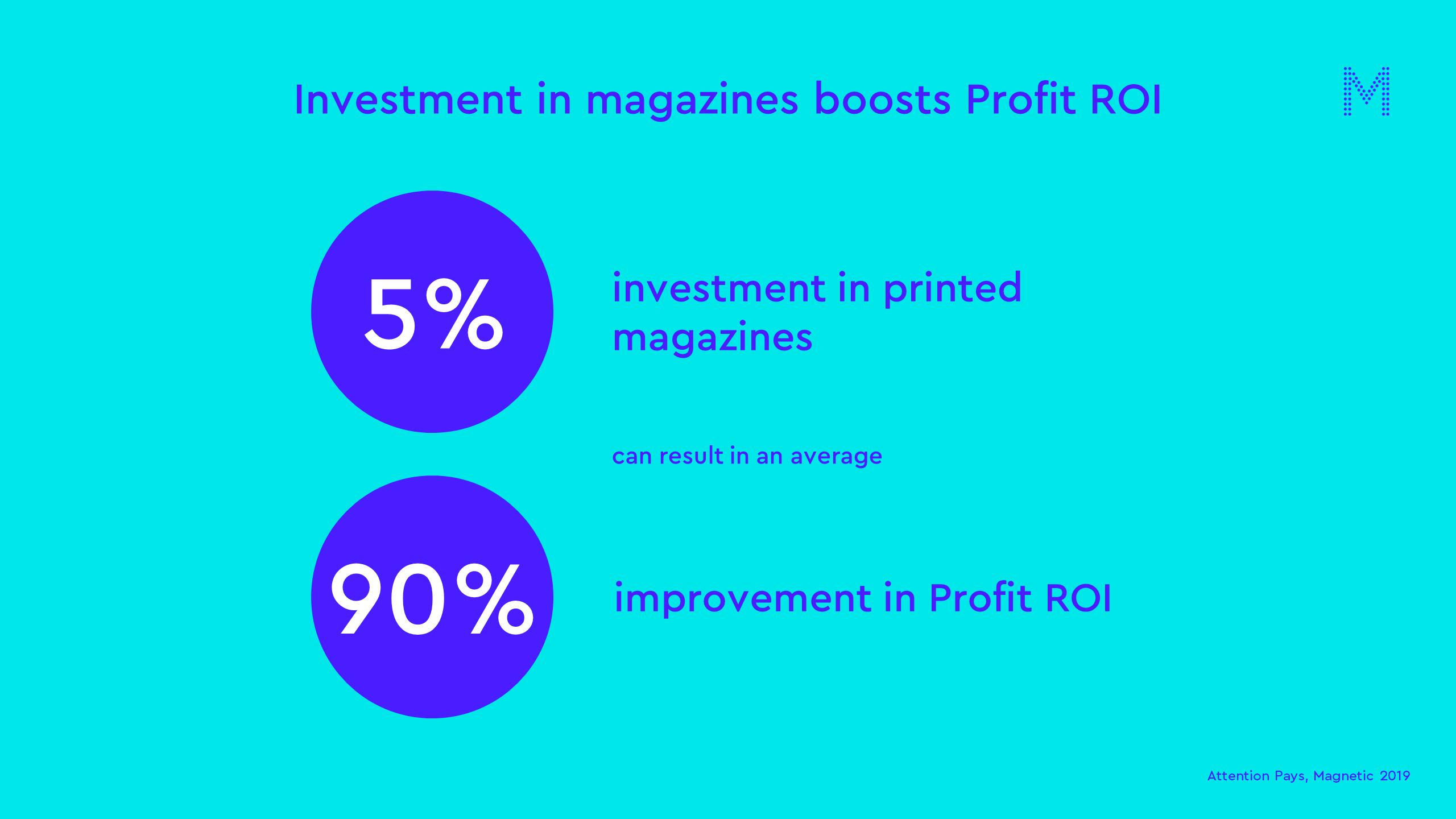 Investment in magazines boosts Profit ROI
