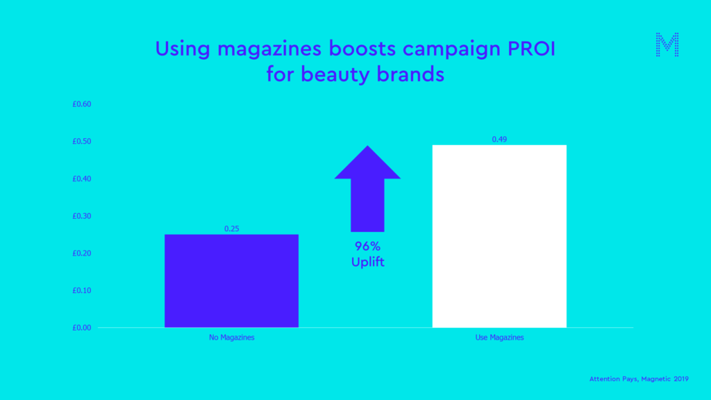 Using magazines boosts campaign ROI
