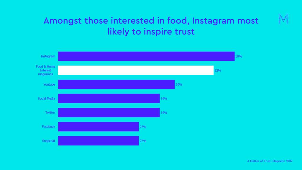 Food matter of trust chart