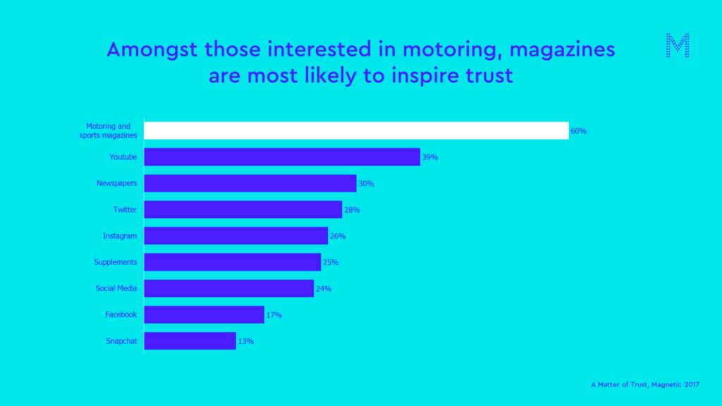 motors matter of trust chart
