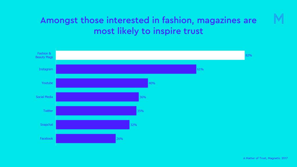 fashion matter of trust chart