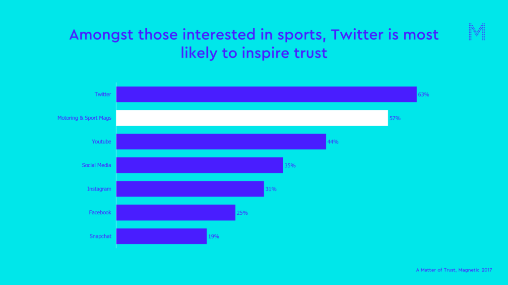 sports matter of trust chart