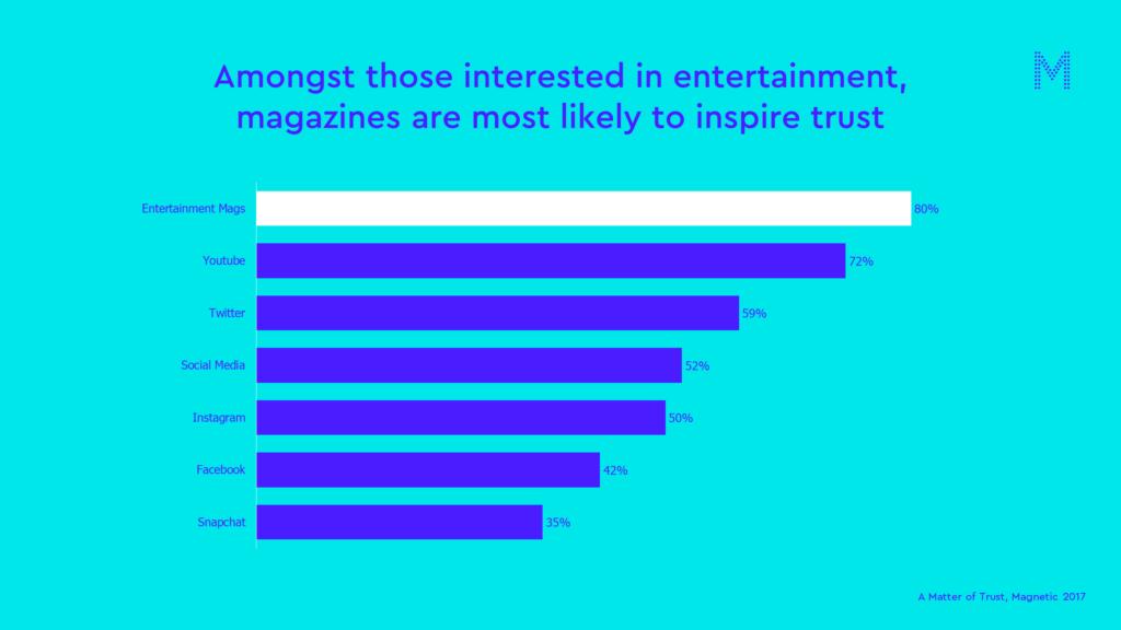 entertainment matter of trust chart