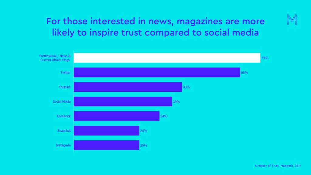 news matter of trust chart