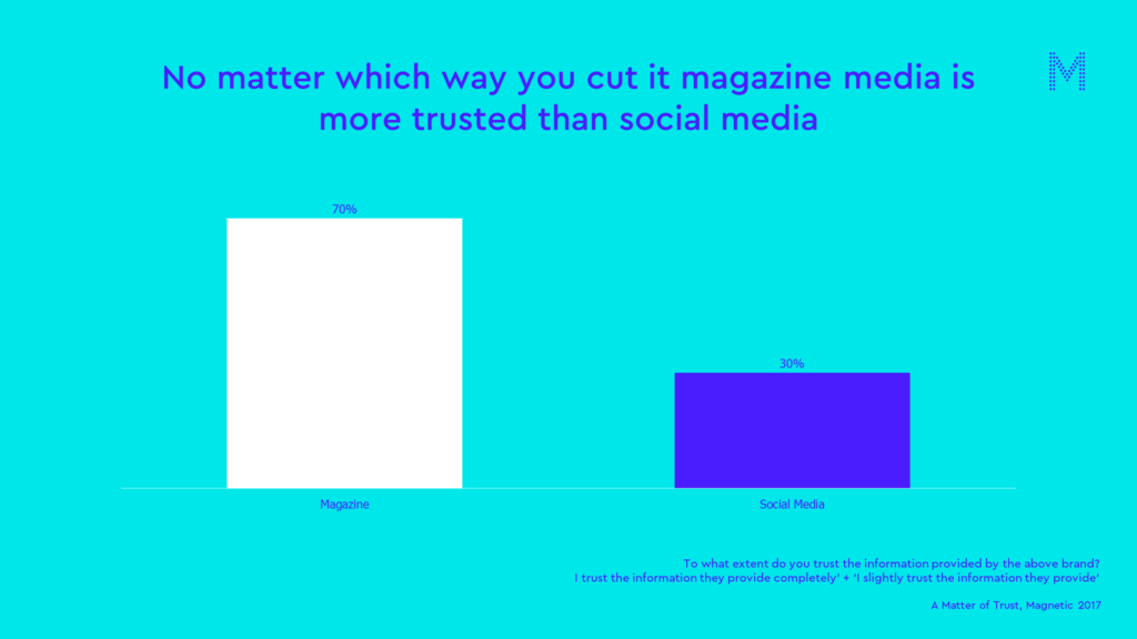 magazine media is trusted more than social media