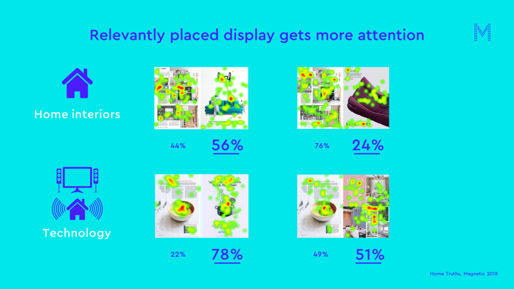 relevantly placed display gets more attention