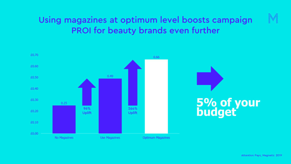 using magazines at optimum level boosts campaign PROI for beauty brands even further