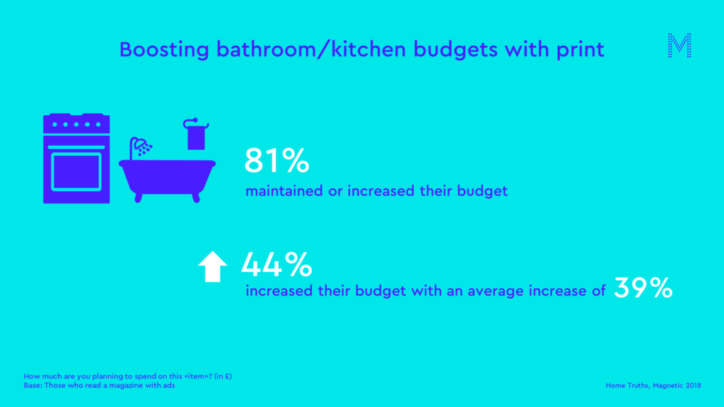 boosting bathroom and kitchen budgets with print