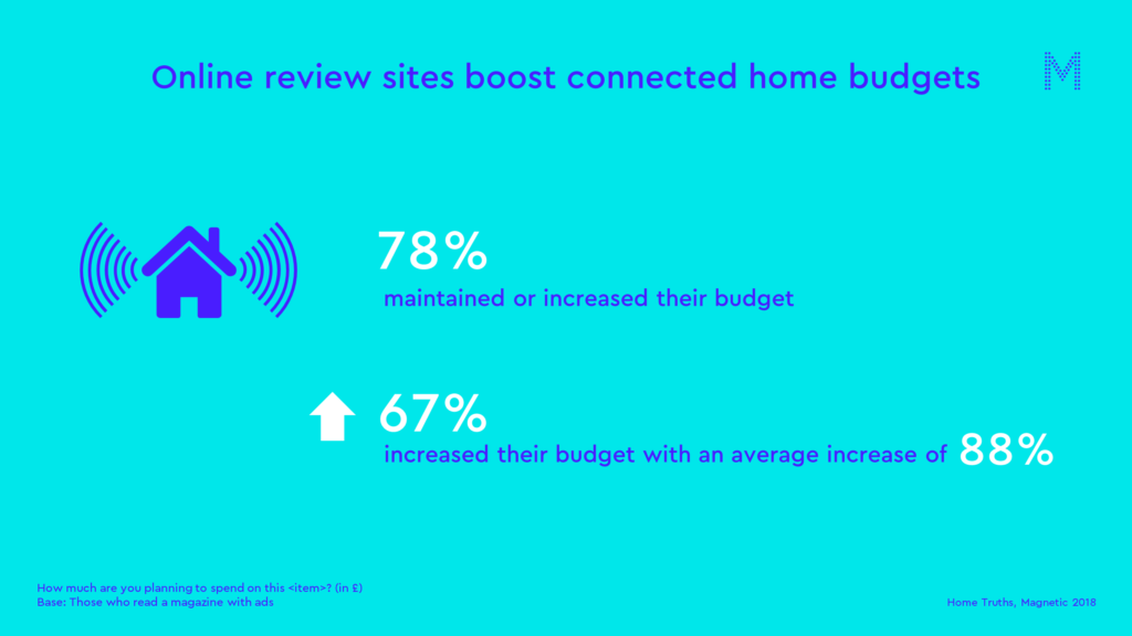 Online review sites boost connected home budgets