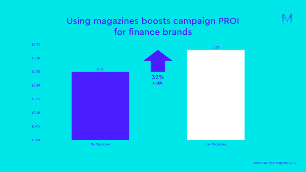 Using magazines boosts campaign PROI for finance brands