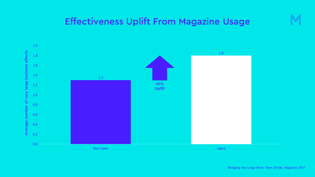 Effectiveness Uplift From Magazine Usage