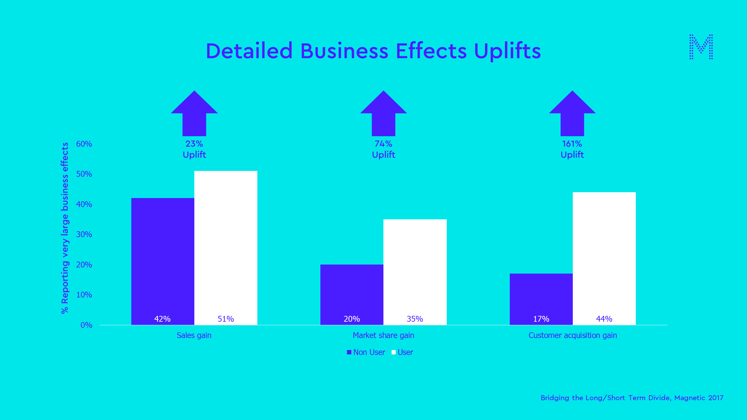 Detailed Business Effects Uplifts