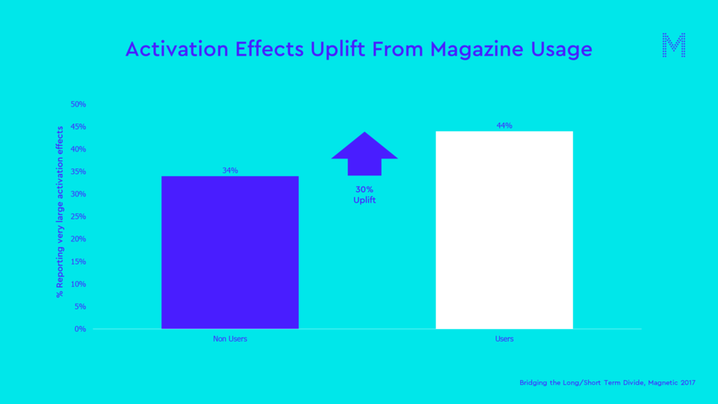 Activation Effects Uplift From Magazine Usage