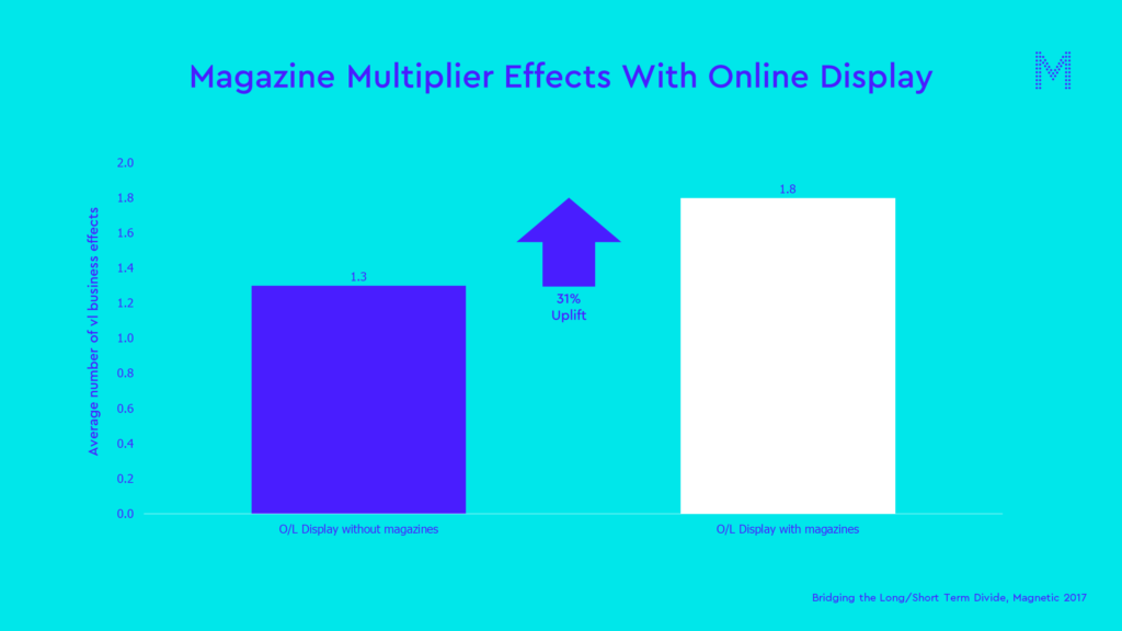 Magazine Multiplier Effects With Online Display