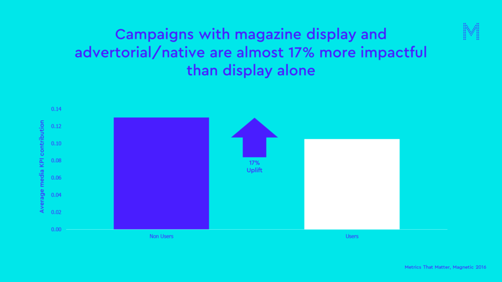 Campaigns with magazine display and advertorialnative are almost 17 percent more impactful