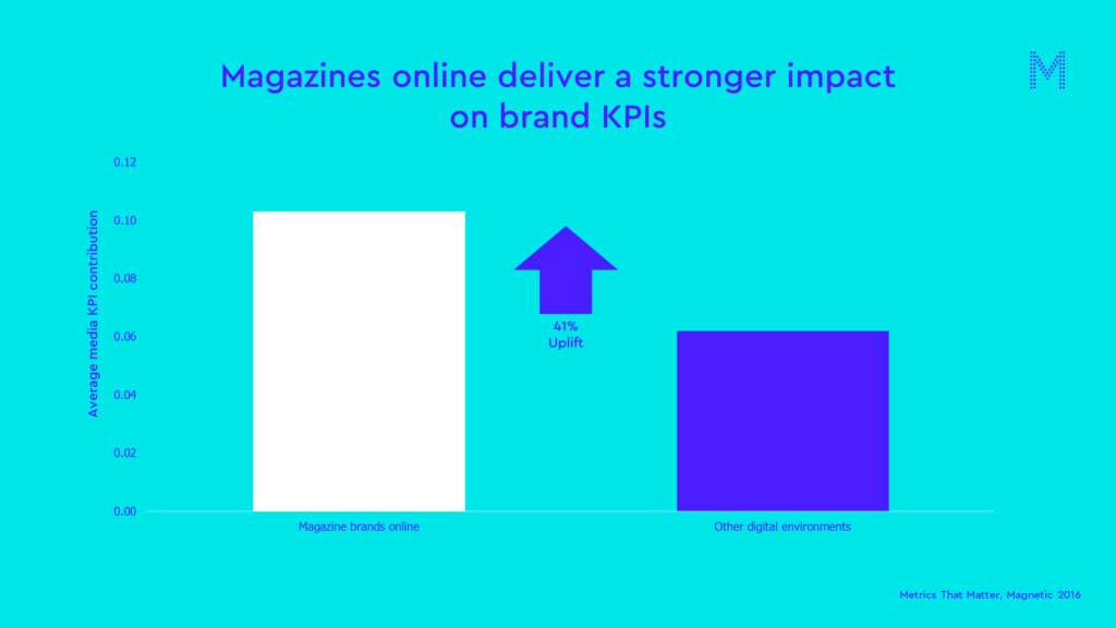 Magazines online deliver a stronger impact