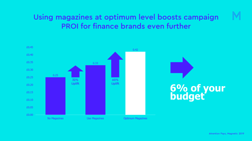 Using magazines at optimum level boosts campaign PROI for finance brands even furthe