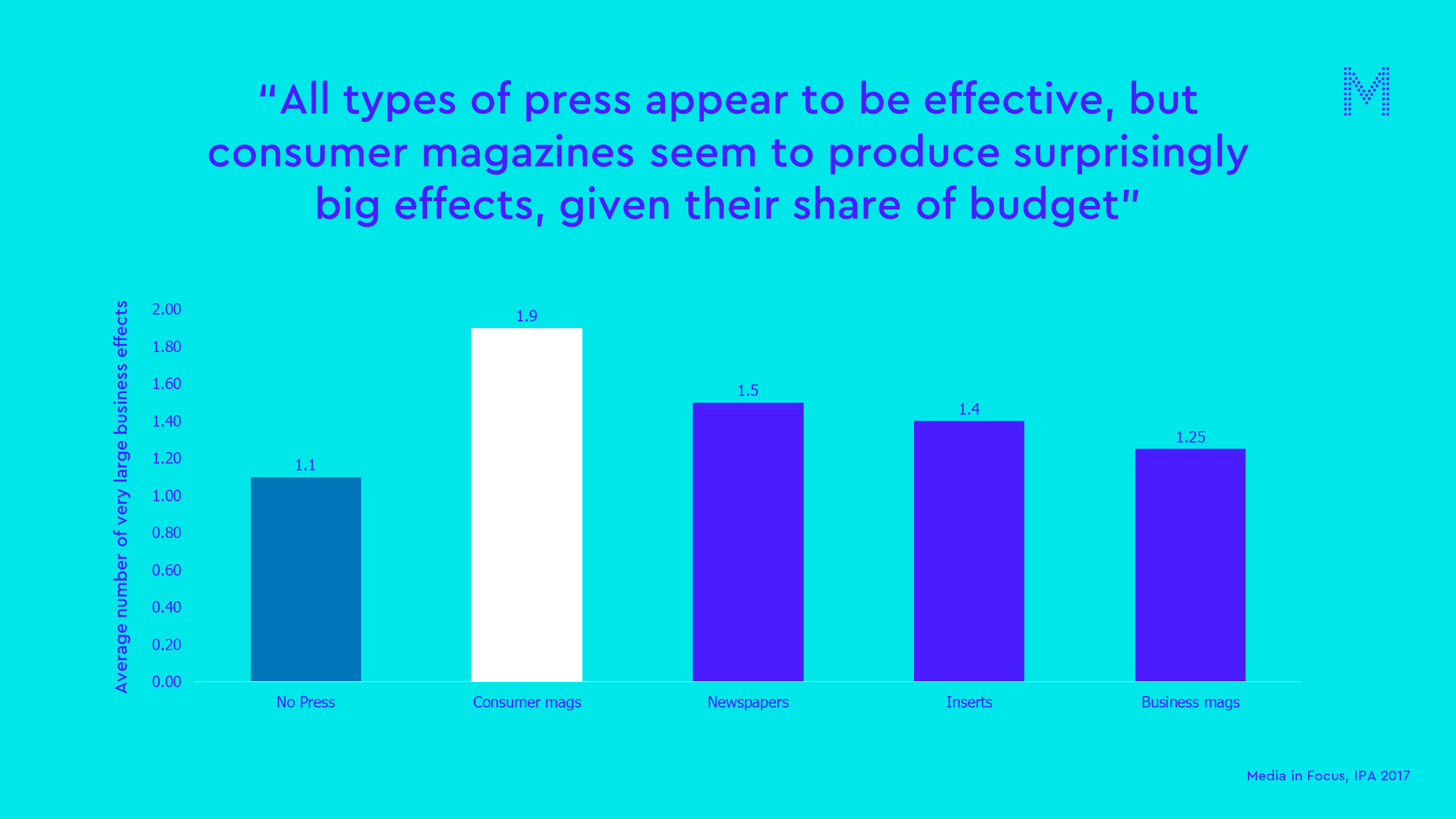 All types of press appear to be effective, but consumer magazines seem to produce