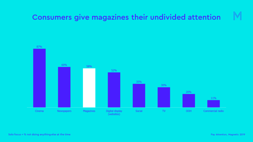 Consumers give magazines their undivided attention
