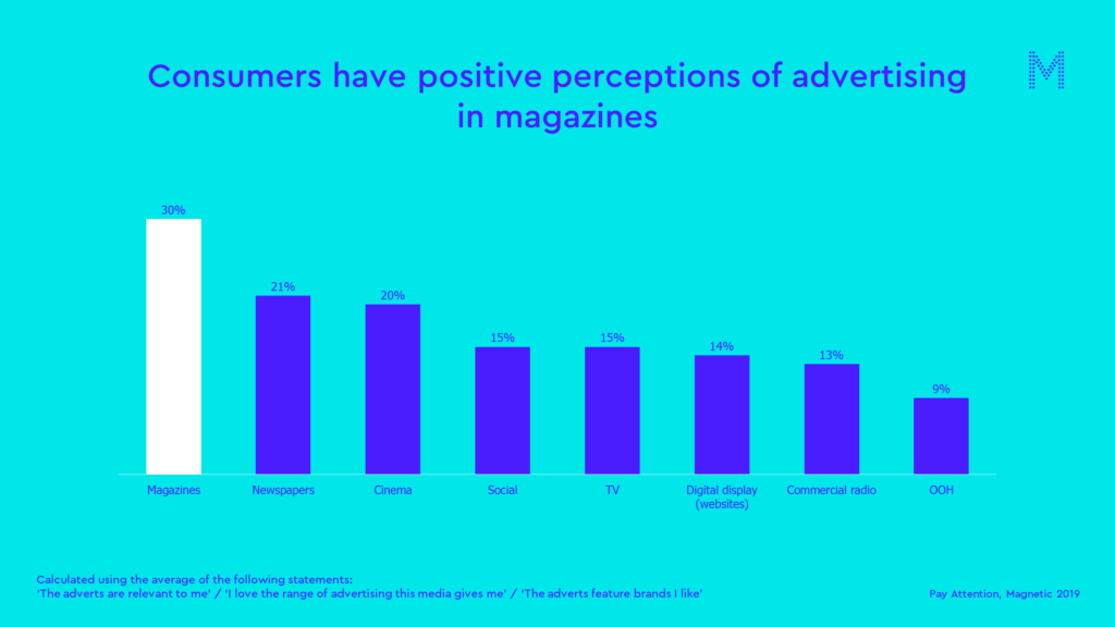 Consumers have positive perceptions of advertising in magazines