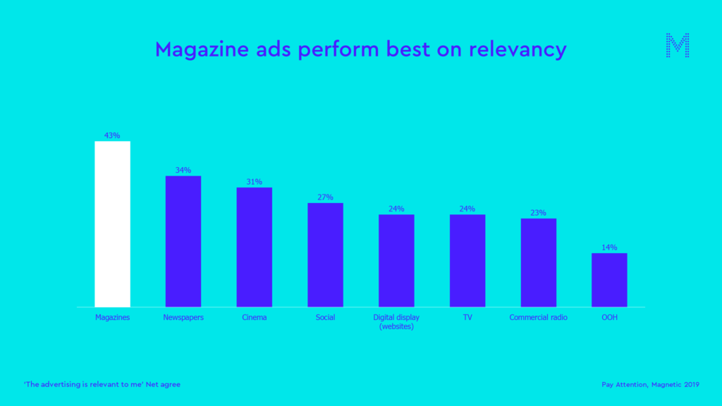 Magazine ads perform best on relevancy
