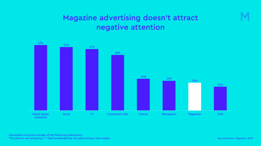 Magazine advertising doesn't attract