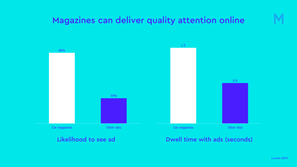 Magazines can deliver quality attention online