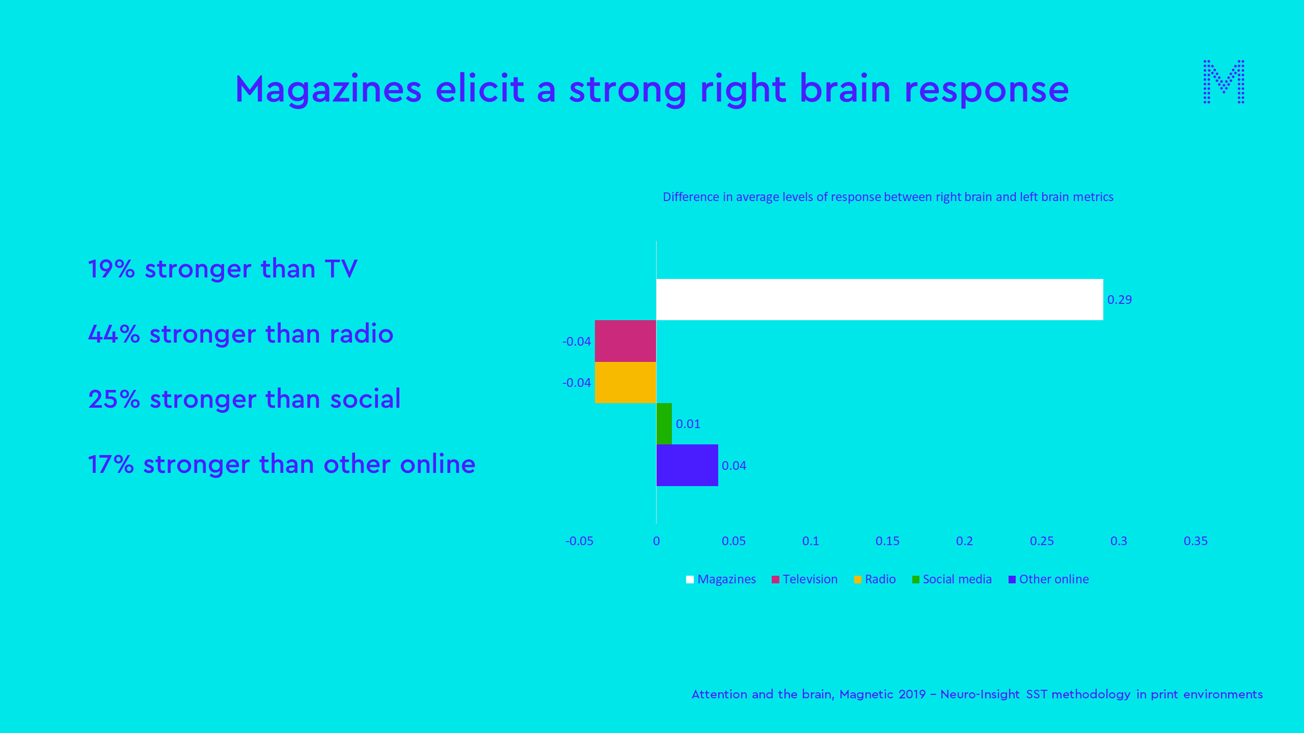 magazines elicit a strong right brain response