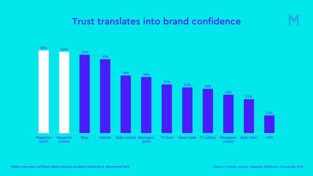 Trust translates into brand confidence
