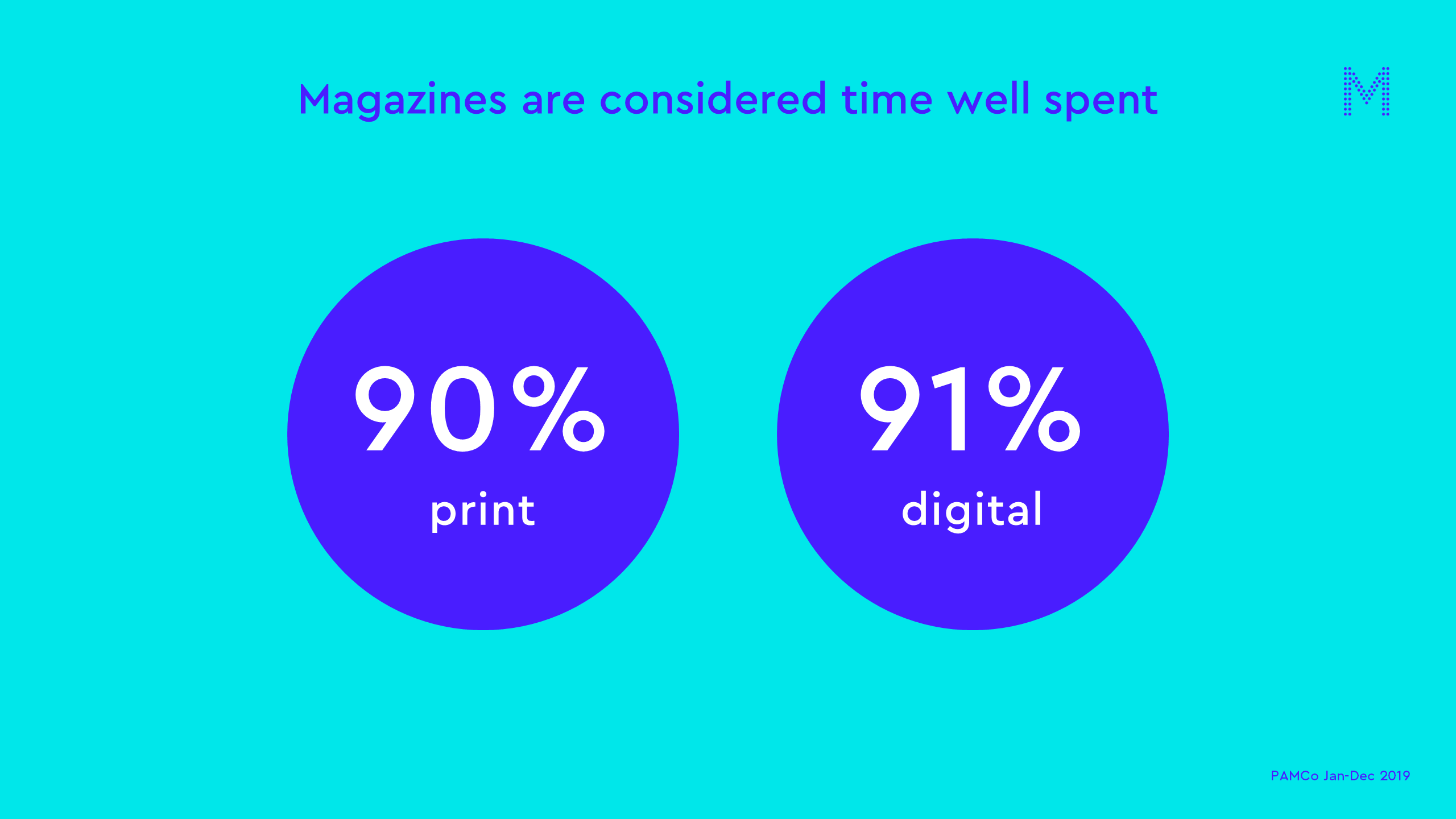 Magazines are considered time well spent