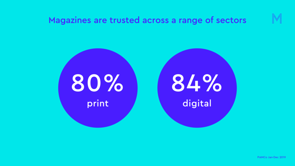 Magazines are trusted across a range of sectors