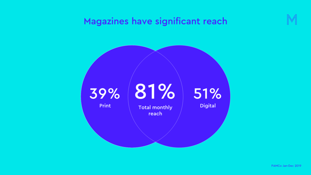 Magazines have significant reach