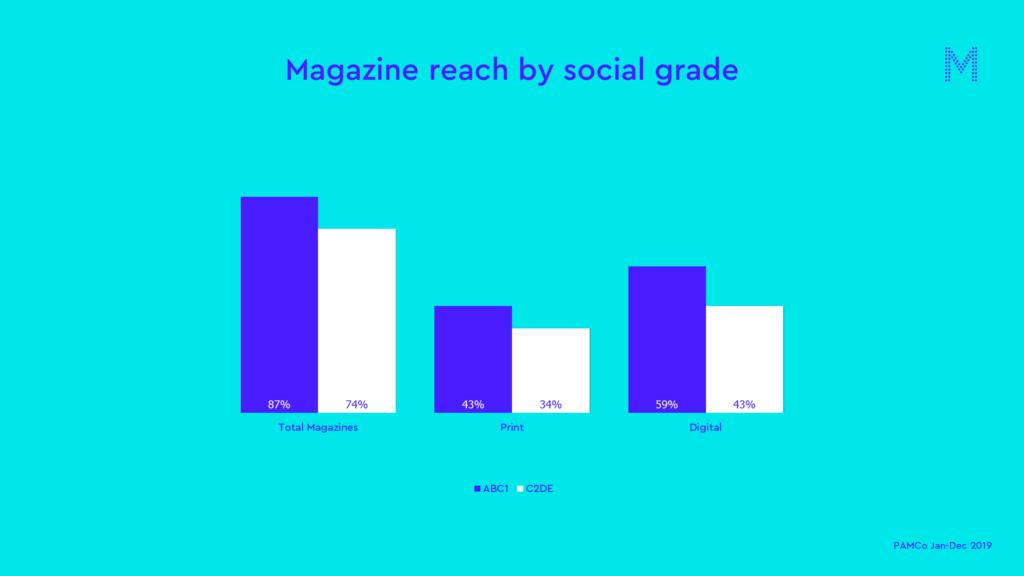 Magazine reach by social grade