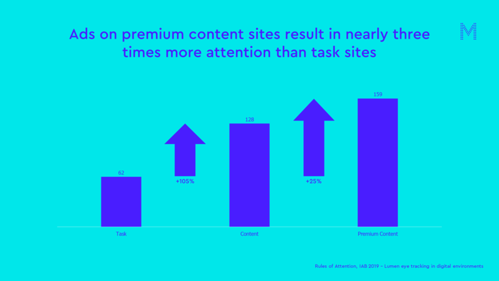 Ads on premium content sites result in nearly three times more attention than task