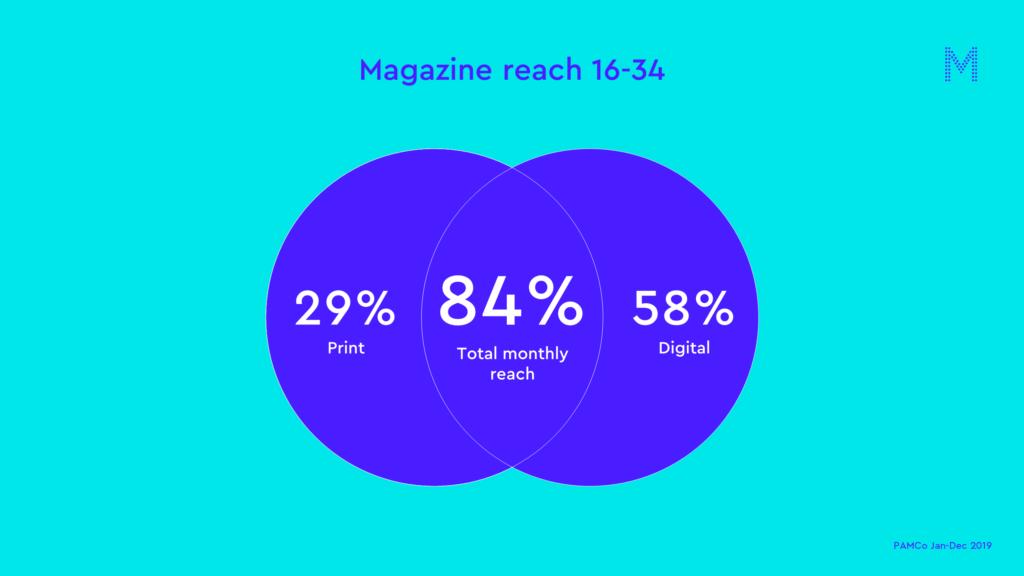 Magazine reach 16-34