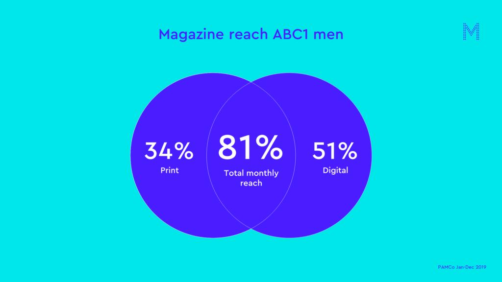 Magazine reach ABC1 men