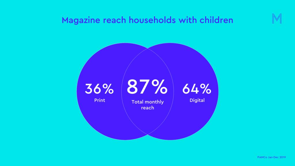 Magazine reach households with children