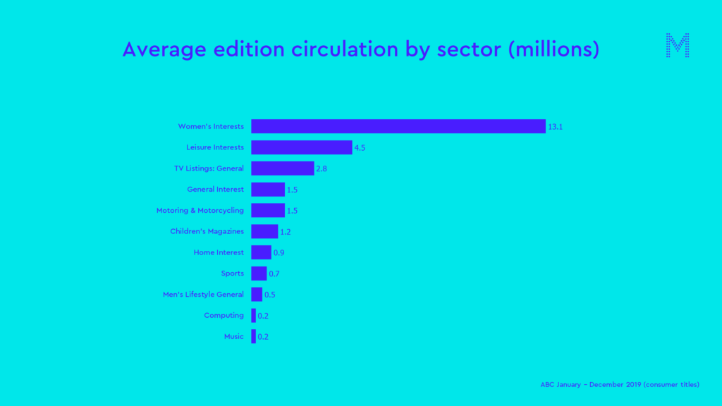 Average edition circulation by sector (millions)