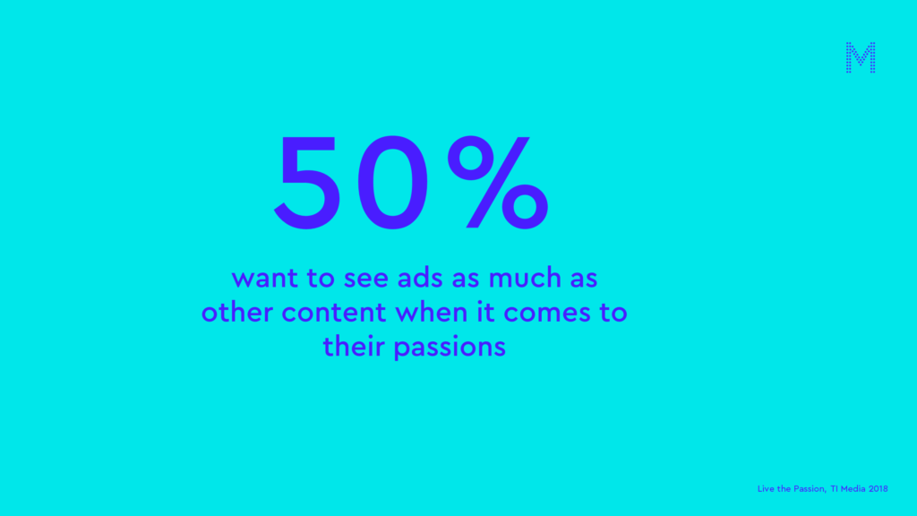 half want to see ads as much as other content when it comes to their passions