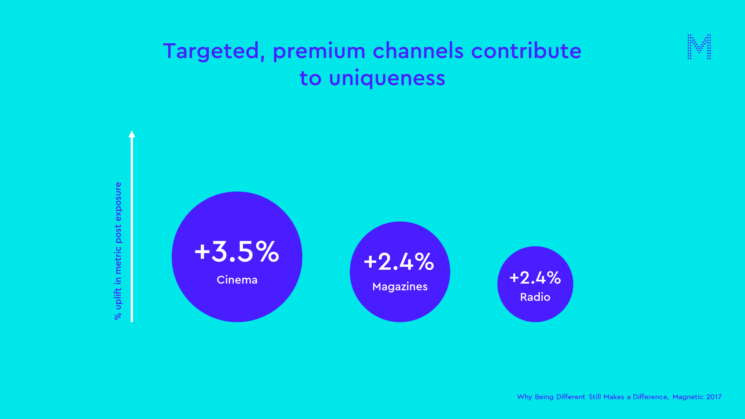 Targeted, premium channels contribute