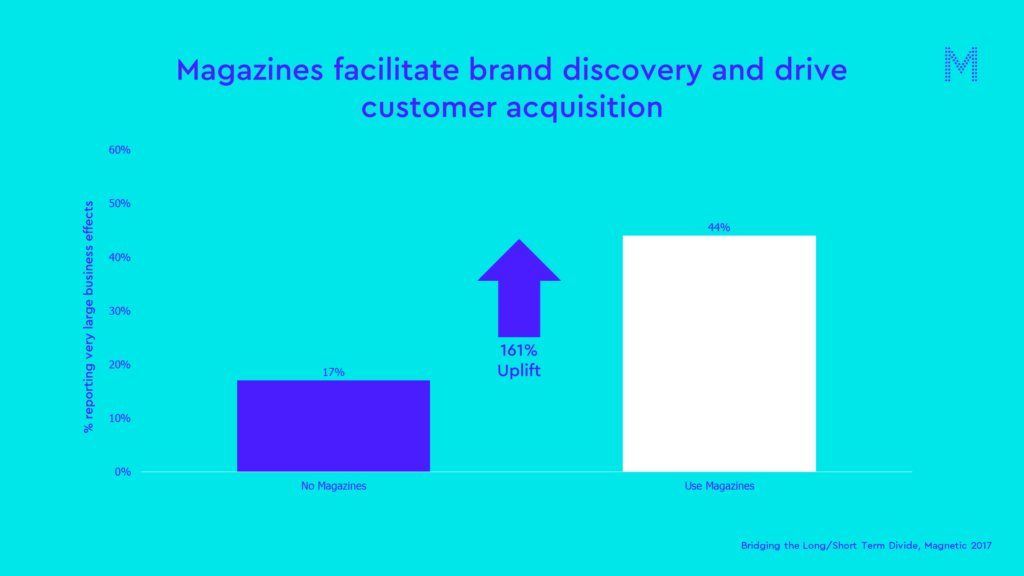 Magazines facilitate brand discovery and drive customer acquisition